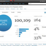 ASCE LinkedIn Group Hits 100,000 Members