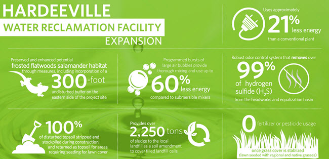 sc-hardeeville-water-reclamation-facility-infographic